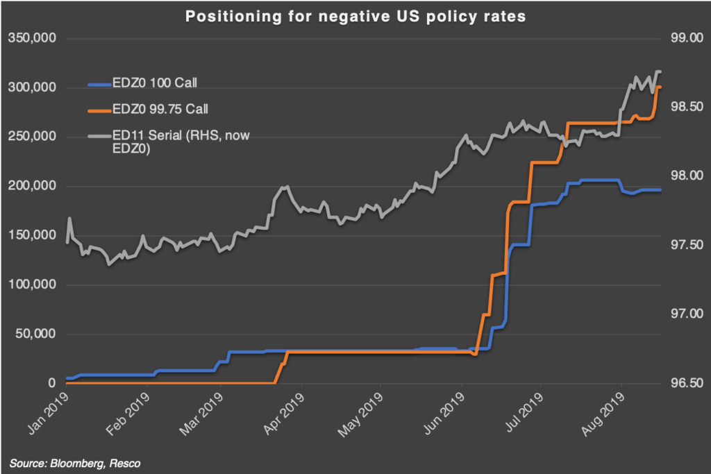 US Policy Rates